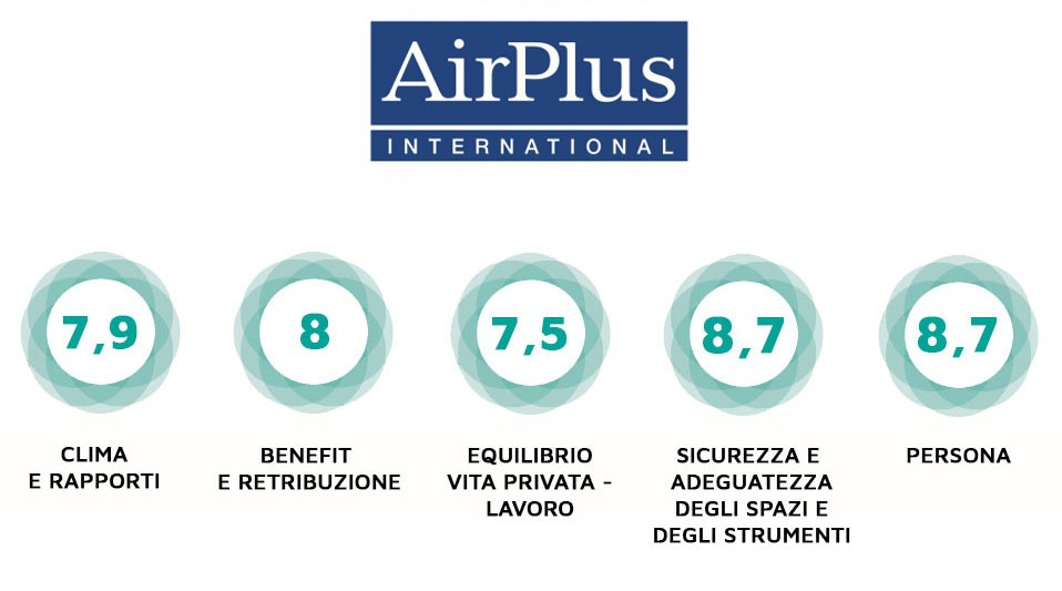 AirPlus International certificazione etica