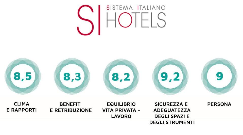 Si Hotels certificazione etica