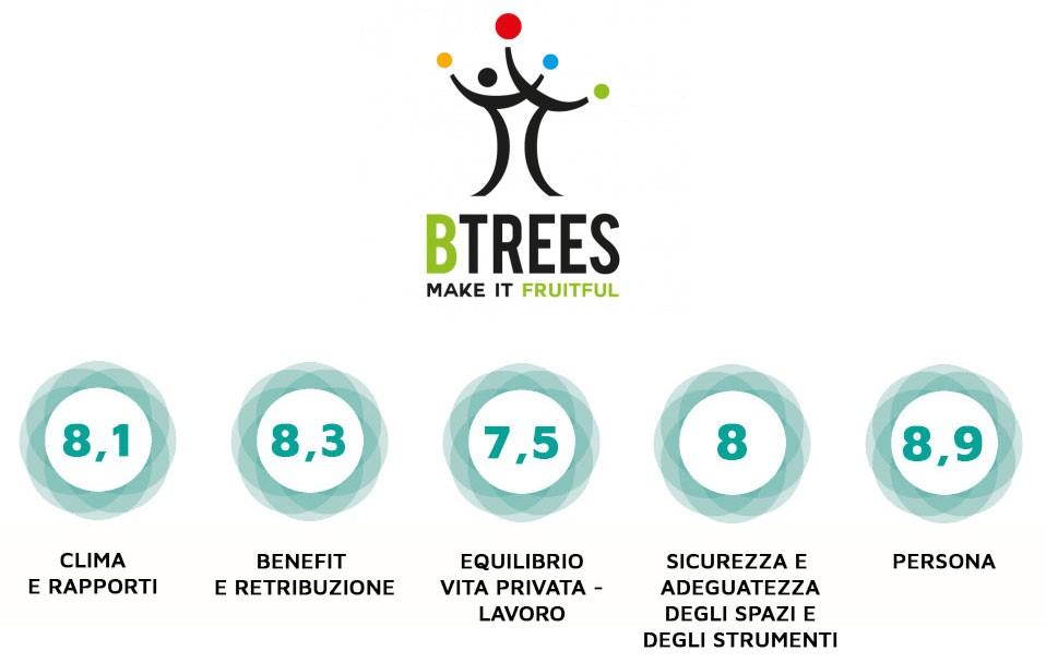 Btrees certificazione etica